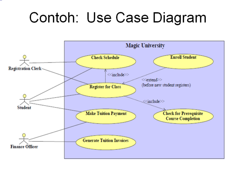 Contoh Use case diagram_2