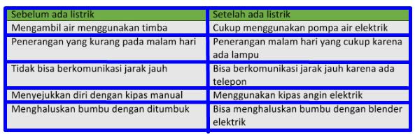 Contoh Soal Tema 3 Halaman 7 dan Kunci Jawabannya