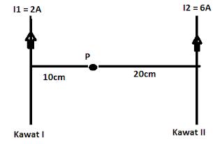 11. Jika dua kawat sejajar dialiri arus listrik seperti gambar dibawah ini!