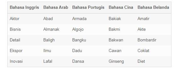 Kata Serapan Dari Bahasa Asing