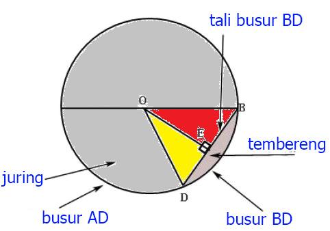 1 gambar keliling lingkaran