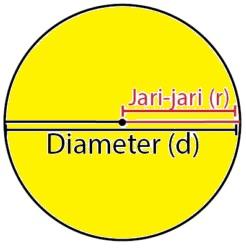 1 gambar rumus luas lingkaran