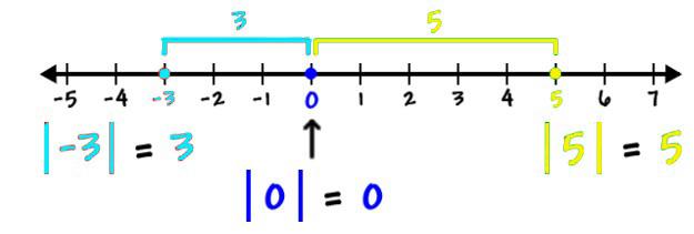 persamaan nilai mutlak linear satu variabel
