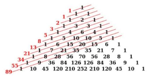Bilangan Fibonaci