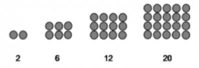 Bilangan Persegi Panjang