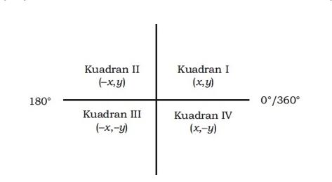 Tabel Kuadran Geometri