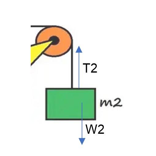 sistem pada m2